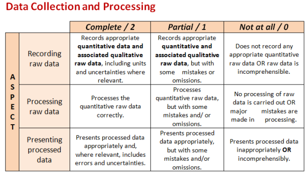 chemistry coursework interpretation evaluation