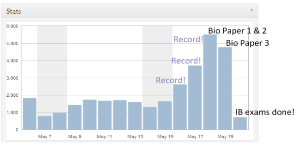 A record-breaking week on the blog