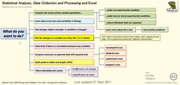 IBDP Bio Excel StatBook