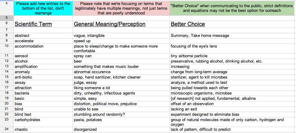 Natural Science Tok Terminology