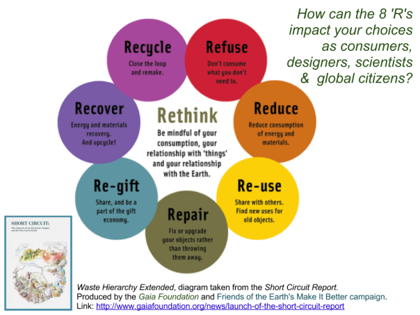 How would the 8 'R's change your approach to consumption and design? Please read the full Short Circuit report for this diagram in context.