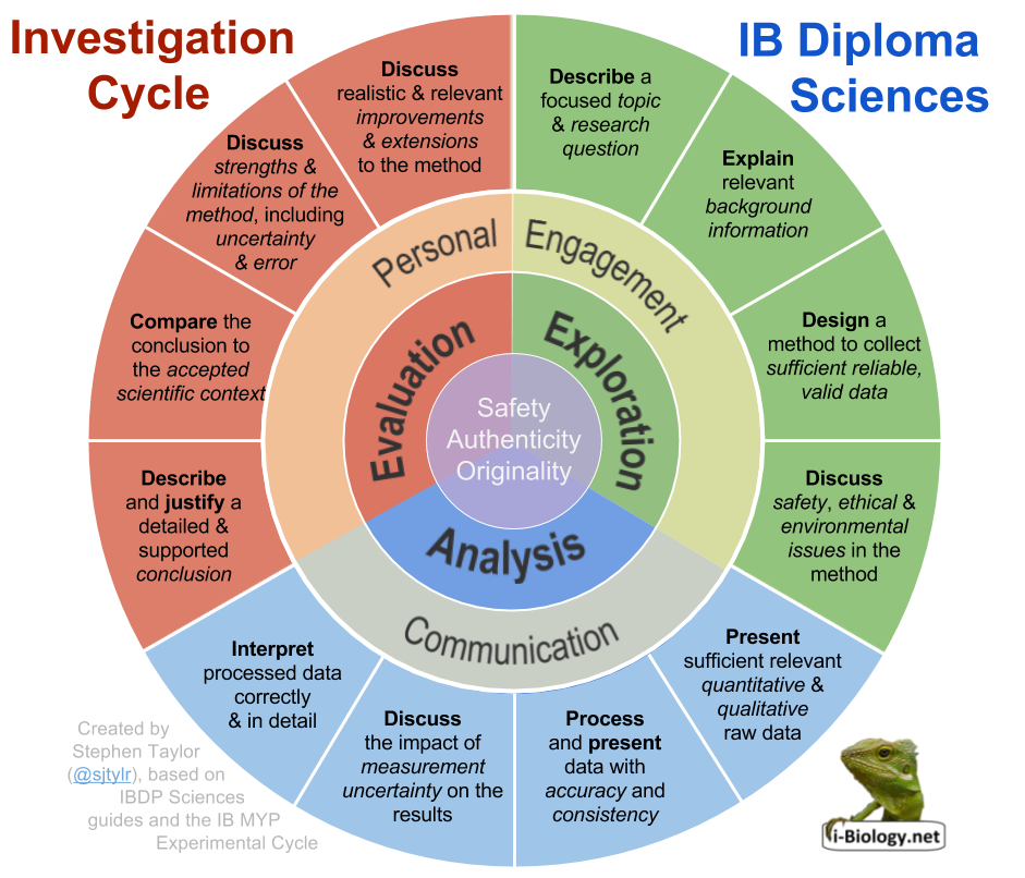 investigation cycle \u0026 ia checklist i biology  capture the internal assessment descriptors (for the new guide) in a format similar to the myp\u0027s experimental cycle and design cycle diagrams