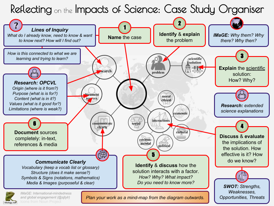 Reflecting on the impacts of science i biology sjtylr critd scientific solutions to global issues 1 sciox Choice Image