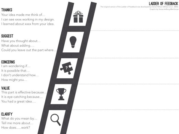 Ladder of Feedback